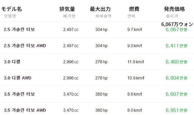 ジェネシスGV80諸元表